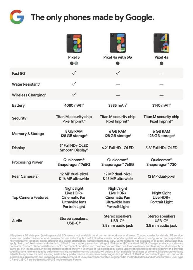 So sánh thông số giữa Google Pixel 5, 4a 5G và 4a.