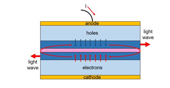 Trong kỹ thuật phát laser từ mép, ánh sáng sẽ dội qua lại trên thành vật liệu trước khi bắn ra ngoài.