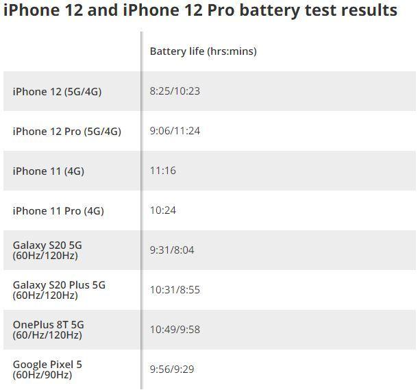 iPhone 12 ngốn pin hơn 20% khi dùng 5G - Ảnh 2.