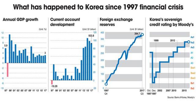 """Daewoo - từ gã khổng lồ Hàn Quốc với những chiếc ô tô, TV nức tiếng toàn cầu tới kết cục """"tan đàn xẻ nghé"""" vì nợ nần - Ảnh 3."""