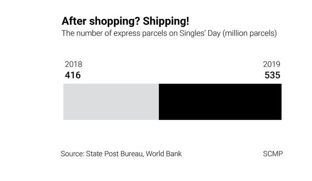 Ngày Độc thân: Tất tần tật những gì bạn cần biết về lễ hội mua sắm trực tuyến lớn nhất thế giới - Ảnh 2.