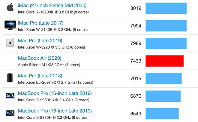 GPU tích hợp của Apple M1 đạt điểm benchmark ngang ngửa GTX 1050 Ti - Ảnh 5.