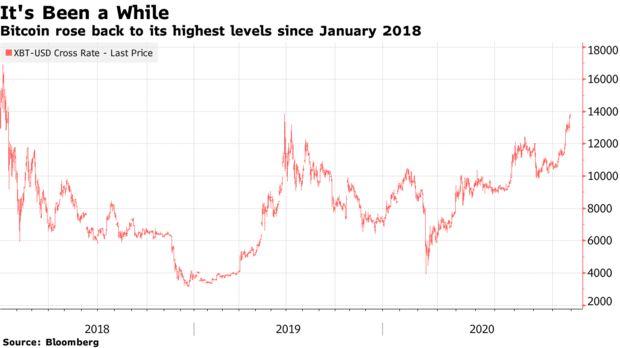 Bitcoin gây sốc khi lại tăng giá điên cuồng, có thể quay lại thời kỳ đỉnh cao như 3 năm trước - Ảnh 2.