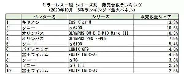 Lượng máy ảnh không gương lật bán ra tại Nhật Bản đã tăng 128.9% trong tháng 10 - Ảnh 3.