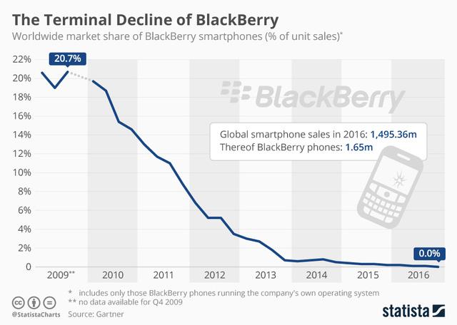 Blackberry: Kiêu ngạo, ngoan cố và cái kết - Ảnh 4.