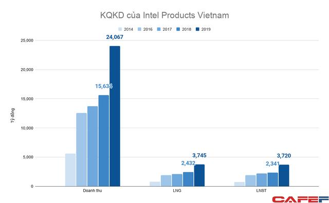 Dự án công nghệ cao tỷ đô duy nhất của Mỹ tại Việt Nam thu lãi hàng nghìn tỷ đồng mỗi năm - Ảnh 2.