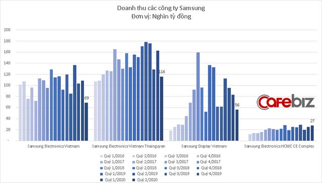 Samsung Display Việt Nam bất ngờ báo lỗ kỷ lục - Ảnh 2.
