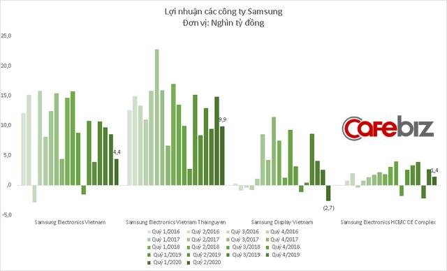 Samsung Display Việt Nam bất ngờ báo lỗ kỷ lục - Ảnh 3.