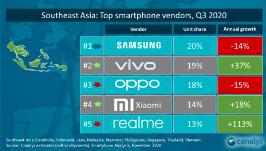 Thị phần smartphone Việt Nam quý 3/2020: Vsmart đi ngang với 9%, Xiaomi tăng mạnh lên 12% và mở cửa hàng Mi Store chính thức tại Hà Nội - Ảnh 2.
