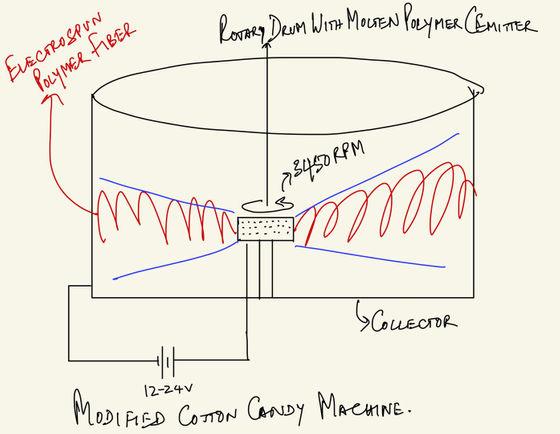 Nhà vật lý nghĩ ra cách tạo màng lọc khẩu trang cấp độ N95 bằng máy làm kẹo bông - Ảnh 1.