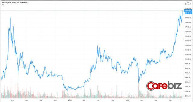 Bitcoin lần đầu tiên vượt 20.000 USD - Ảnh 1.