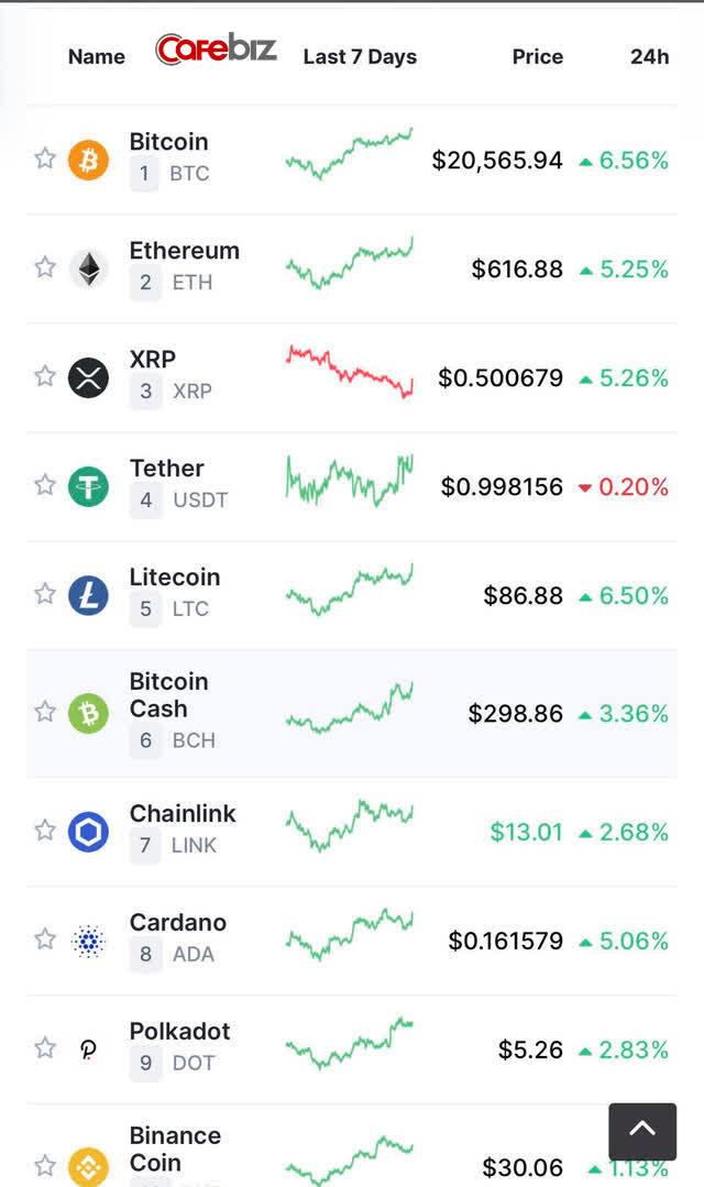 Bitcoin lần đầu tiên vượt 20.000 USD - Ảnh 2.