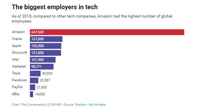 Amazon - Từ web bán sách online không có lãi suốt hàng chục năm đến tập đoàn nghìn tỷ đô bán tất cả mọi thứ - Ảnh 3.