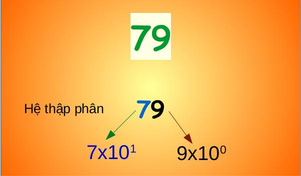 """Hiểu được những cách đếm số khác thường này, ta mới biết tại sao giáo sư Hồ Ngọc Đại lại nói """"hai cộng ba bằng mười"""" - Ảnh 2."""