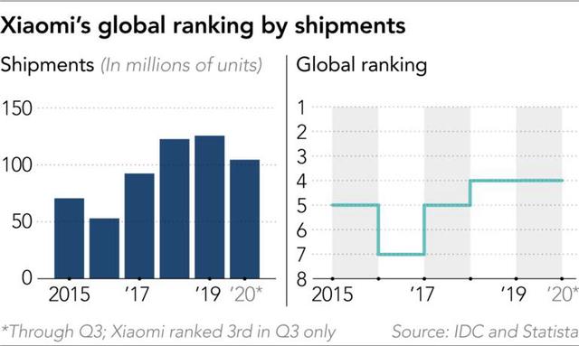 Hạt gạo nhỏ Xiaomi và tham vọng vượt Apple, Huawei - Ảnh 2.