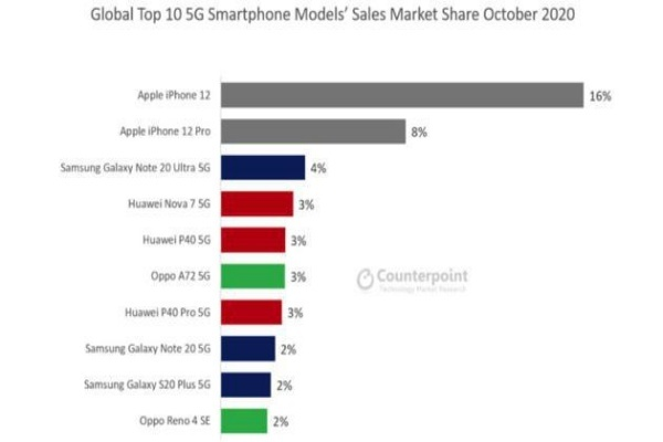 iPhone 12 trở thành điện thoại 5G bán chạy nhất thế giới - Ảnh 2.