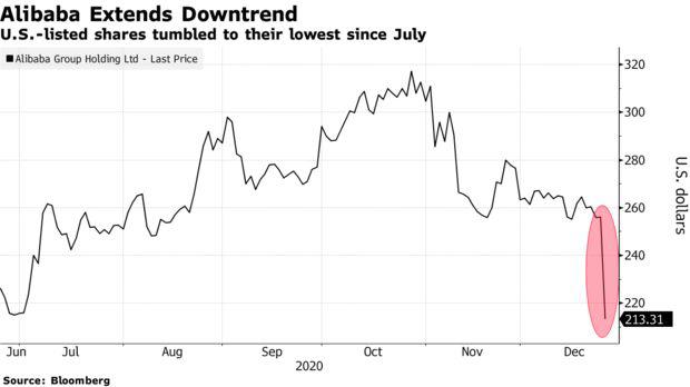 Vận đen liên tiếp tìm đến Alibaba: Cổ phiếu lao dốc mạnh chưa từng thấy, 200 tỷ USD vốn hóa bị thổi bay - Ảnh 1.