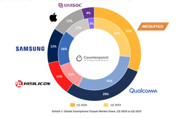 MediaTek vượt Qualcomm thành nhà cung cấp chipset smartphone lớn nhất thế giới quý 3/2020 - Ảnh 1.