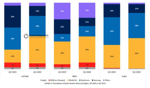 MediaTek vượt Qualcomm thành nhà cung cấp chipset smartphone lớn nhất thế giới quý 3/2020 - Ảnh 2.