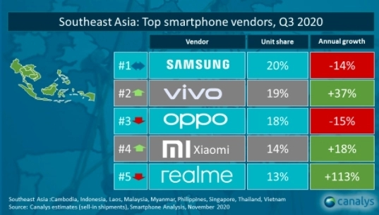 Nhìn lại thị trường smartphone Việt 2020: Samsung - vẫn là vua nhưng ngai vàng đã có phần lung lay - Ảnh 1.