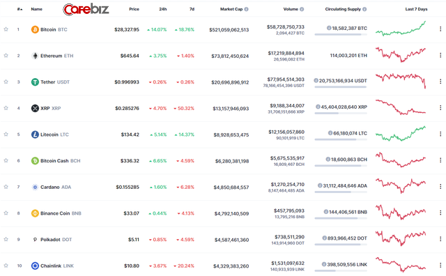 Bitcoin lập tiếp đỉnh cao mới: Vượt 28.000 USD - Ảnh 2.