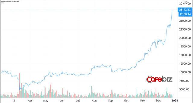 Bitcoin lập tiếp đỉnh cao mới: Vượt 28.000 USD - Ảnh 1.