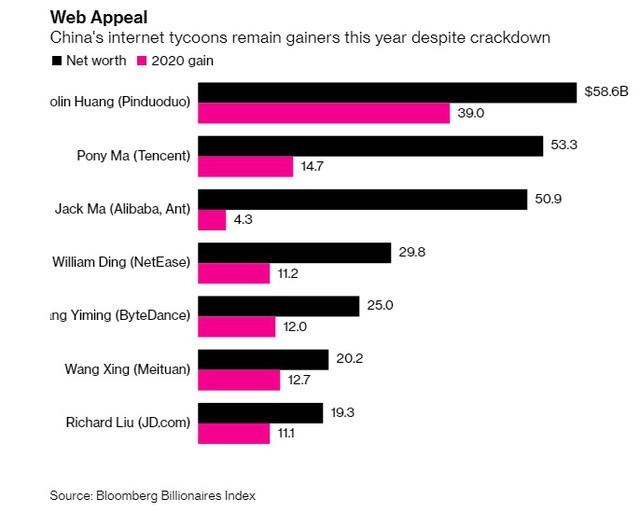 2 tháng bão táp trong cuộc đời Jack Ma: Tài sản bốc hơi 11 tỷ USD chỉ vì 1 lần vạ miệng - Ảnh 2.