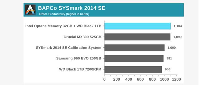 Nên mua SSD hay nâng cấp HDD với Intel Optane? Đâu là lựa chọn tiết kiệm chi phí nhất? - Ảnh 6.