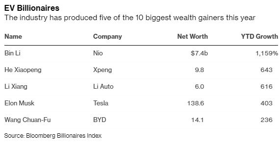 Hàng loạt ông chủ công ty xe điện trở thành tỷ phú, chỉ riêng năm nay Elon Musk đã kiếm được hơn 100 tỷ USD - Ảnh 2.