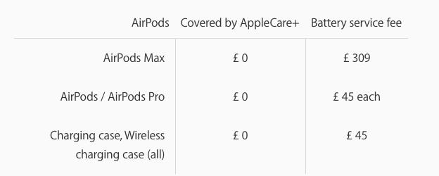 Giá thay pin cho AirPods Max hết bảo hành là 79 USD, nhưng bạn sẽ phải trả tới 2/3 giá trị tai nghe nếu sống tại Anh - Ảnh 3.
