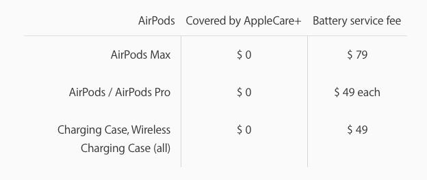 Giá thay pin cho AirPods Max hết bảo hành là 79 USD, nhưng bạn sẽ phải trả tới 2/3 giá trị tai nghe nếu sống tại Anh - Ảnh 2.