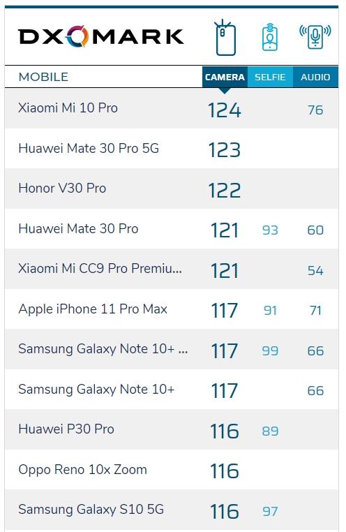 Xiaomi Mi 10 Pro được DxOMark đánh giá là smartphone có camera tốt nhất thế giới - Ảnh 3.