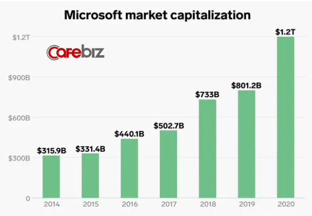Lĩnh vực kinh doanh giúp Microsoft thoát khỏi tình trạng đình đốn và CEO Nadella được trả lương gấp 249 lần nhân viên - Ảnh 2.
