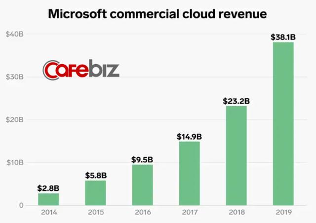 Lĩnh vực kinh doanh giúp Microsoft thoát khỏi tình trạng đình đốn và CEO Nadella được trả lương gấp 249 lần nhân viên - Ảnh 5.