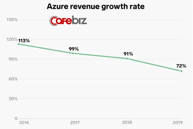 Lĩnh vực kinh doanh giúp Microsoft thoát khỏi tình trạng đình đốn và CEO Nadella được trả lương gấp 249 lần nhân viên - Ảnh 7.