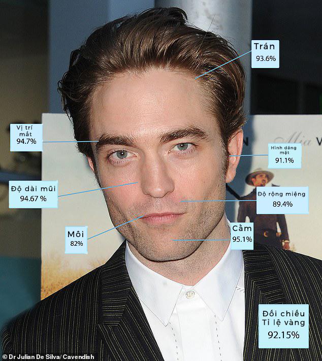 """Tỉ lệ vàng đã chứng minh """"Batman mới"""" Robert Pattinson là người đàn ông đẹp trai nhất thế giới - Ảnh 1."""