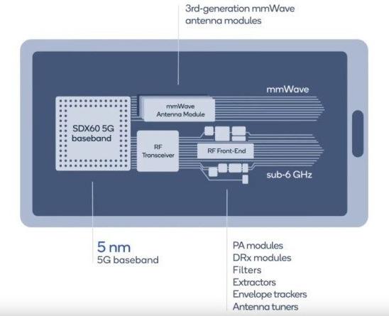 Samsung giành được hợp đồng sản xuất modem cho Qualcomm trên tiến trình 5nm - Ảnh 1.