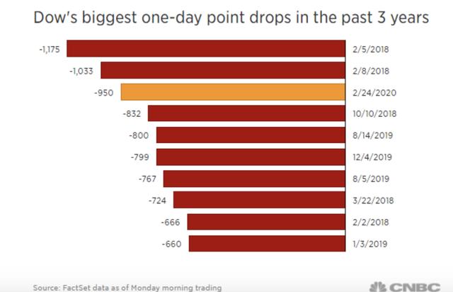 Dow Jones mất hơn 1.000 điểm vì nỗi lo dịch bệnh - Ảnh 1.