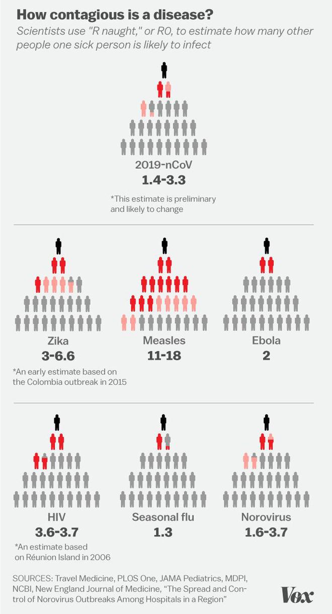 [Infographic] Đây là kịch bản mà Covid-19 có thể kết thúc nhanh nhất với tỷ lệ tử vong thấp nhất - Ảnh 2.