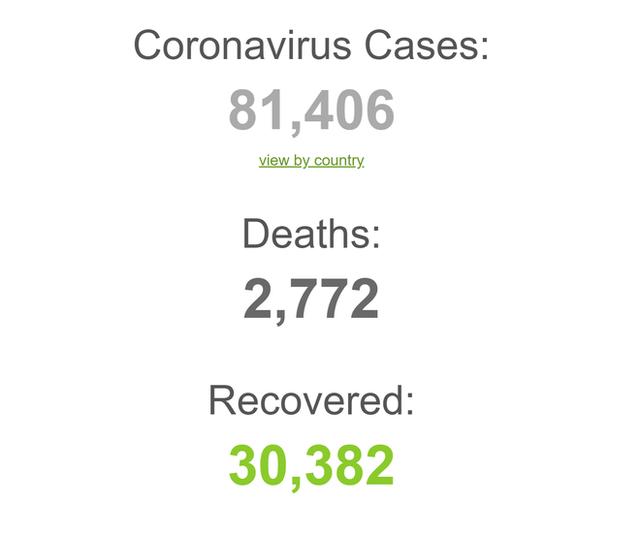 COVID-19 đã lây lan ra 6/7 châu lục trên toàn cầu: 81.406 ca nhiễm; 2.772 ca tử vong tính đến sáng 27/2 - Ảnh 2.