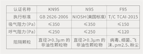 Xiaomi Youpin bán ra khẩu trang F95 dành cho trẻ em, dễ thở hơn, phù hợp hơn với người châu Á - Ảnh 1.