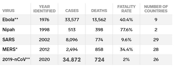 Các chuyên gia nhận định: Tỷ lệ tử vong khi nhiễm virus corona có thể giảm - Ảnh 1.
