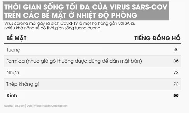 Nghiên cứu: Virus Covid-19 có thể sống tới 96 tiếng đồng hồ trên màn hình điện thoại - Ảnh 2.