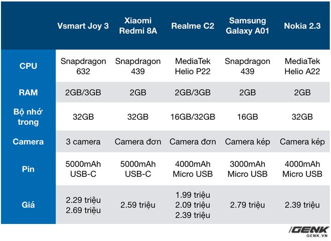 Vsmart Joy 3, smartphone Việt bán chạy nhất đầu 2020, vừa có thêm bản 4GB RAM, 64GB bộ nhớ - Ảnh 2.