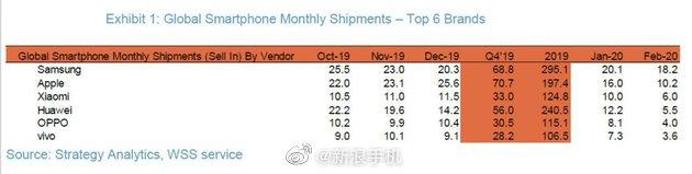 Việc Xiaomi vượt mặt Huawei là mình chứng cho thấy virus corona có thể thay đổi thị trường smartphone ra sao - Ảnh 2.