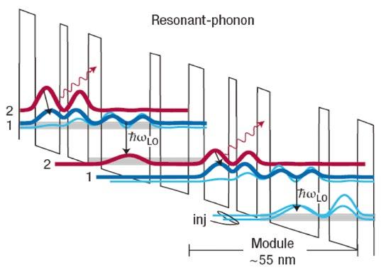 Sử dụng sóng và ánh sáng, các nhà khoa học thực hiện truyền dữ liệu với tốc độ lên tới 100Gb/s - Ảnh 2.