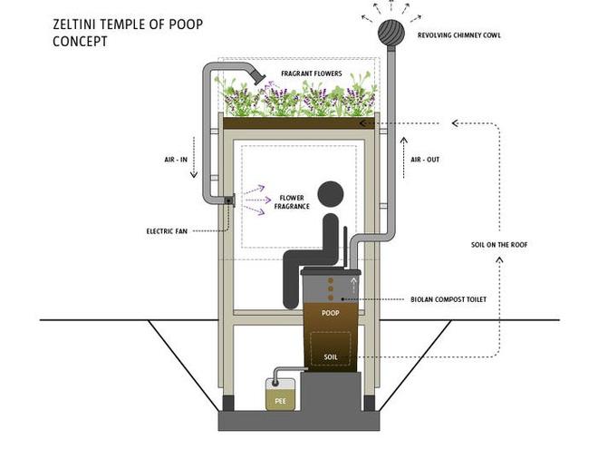 Nhà vệ sinh giá 3.300 USD: Dùng phân để trồng hoa trên mái, sau đó dẫn mùi hương hoa vào cho người đang ngồi bên trong ngửi - Ảnh 2.