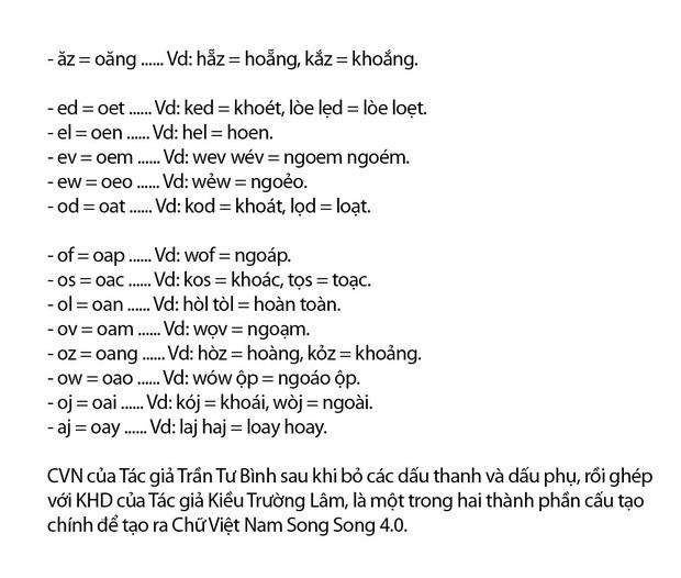 """Chi tiết """"Chữ Việt Nam song song 4.0"""" vừa được cấp bản quyền: Zuw zoif val ziwf emy, ond aol val lagh les - Ảnh 5."""