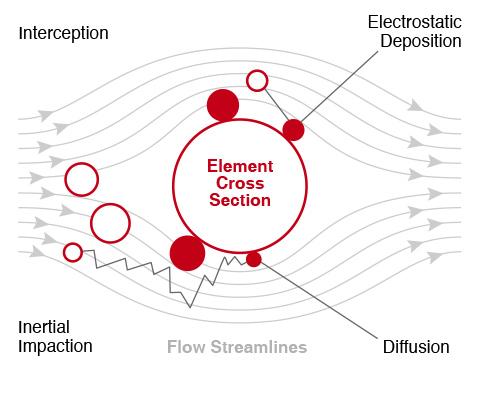 Áp dụng nguyên lý tĩnh điện cơ bản, bạn có thể tăng thêm 20% hiệu quả lọc cho khẩu trang vải của mình - Ảnh 4.