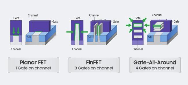 Samsung lên kế hoạch sản xuất hàng loạt chipset 5nm vào Quý 2 năm 2020 - Ảnh 2.